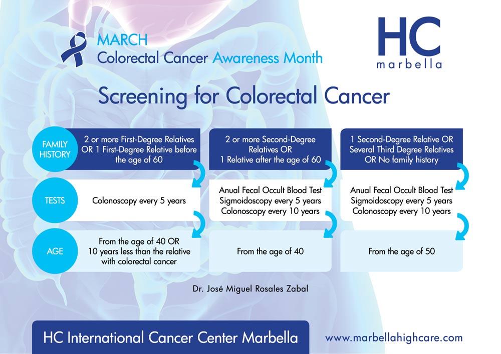 Prevention Risk Factors For Colorectal Cancer Hc Marbella Hc Marbella International Hospital