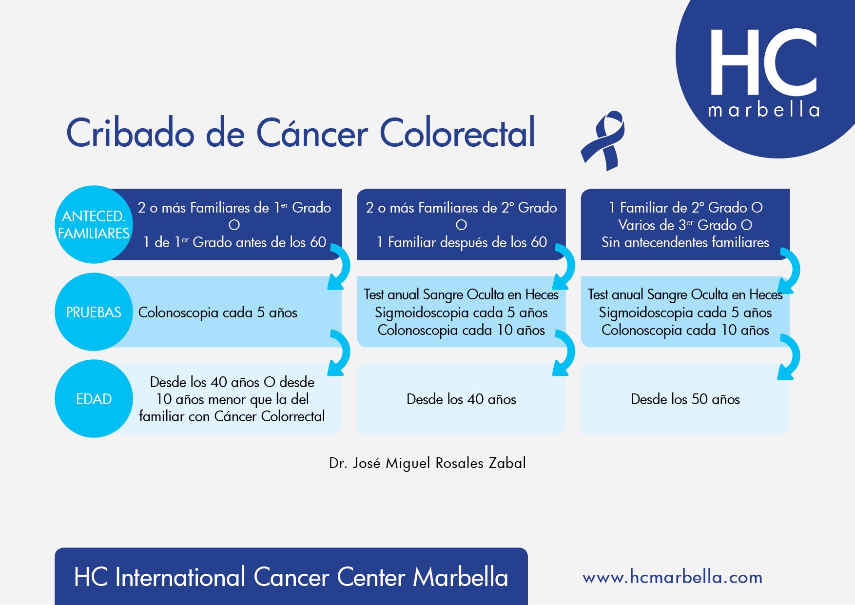 Cribado cáncer colorrectal 2018