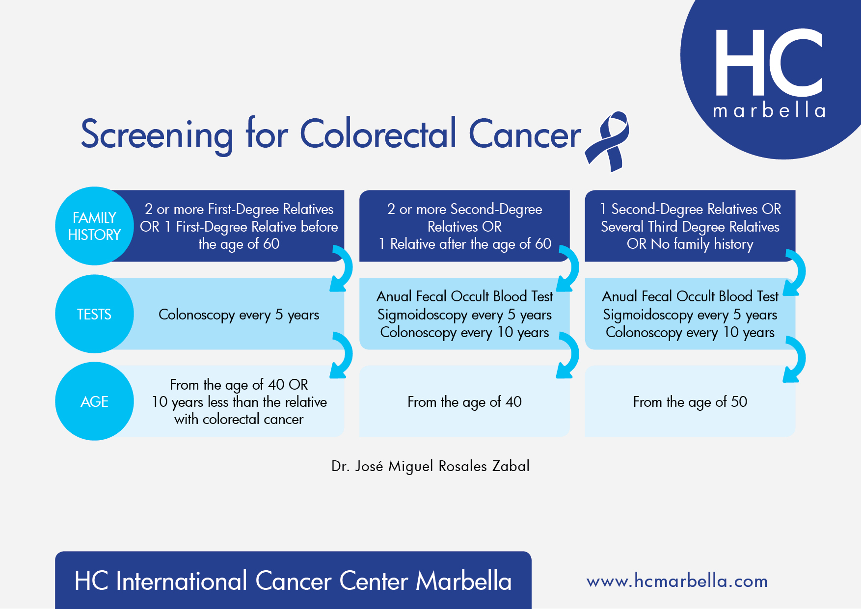 Colon And Rectal Cancer Detection Guidelines Hc Marbella International Hospital