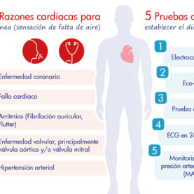 infografia_cardio_disnea_esp