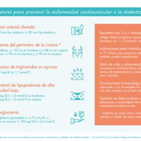 Infografía 5 marcadores cardiopatía y diabetes_esp