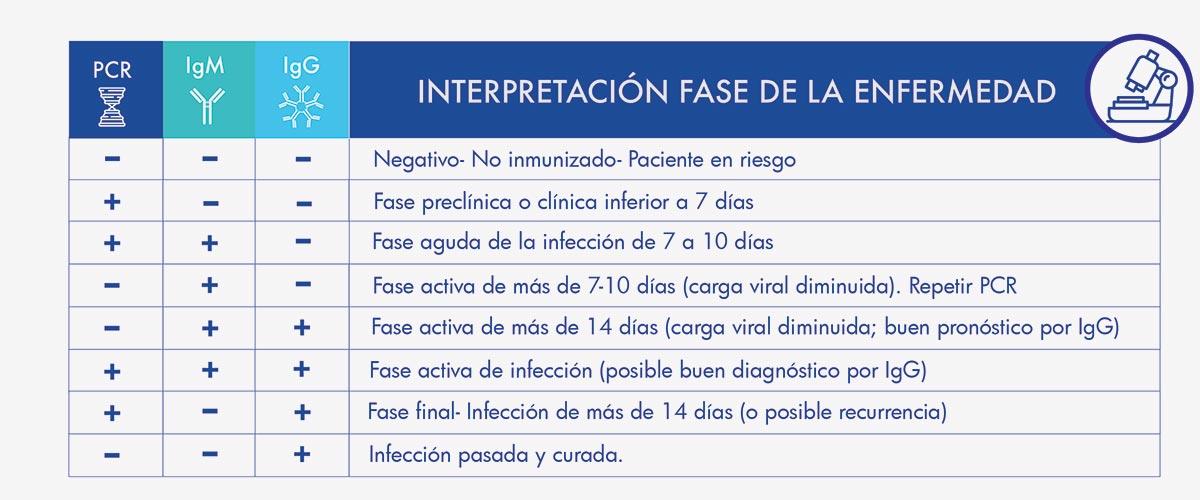 interpretación test covid19